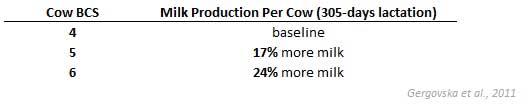 Milk Production by BCS score