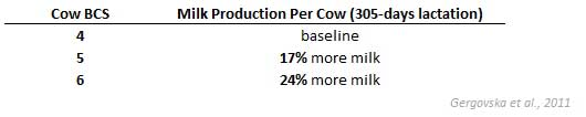 Milk Production by BCS score