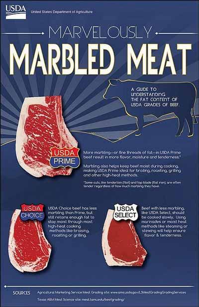 USDA beef grading system