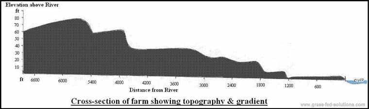Example Farm Plan: elevation cross-section