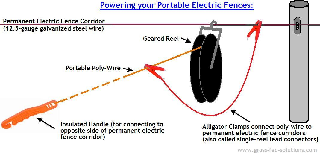 Powering your portable electric fence.