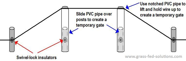 How to create temporary gates in your electric fencing grid