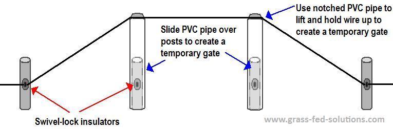 Using Swivel Lock Electric Fence Insulators To Create