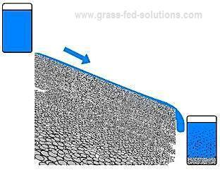Soil moisture runoff on barren pastures
